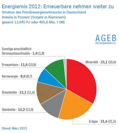 stromverbrauch2013-energiemix