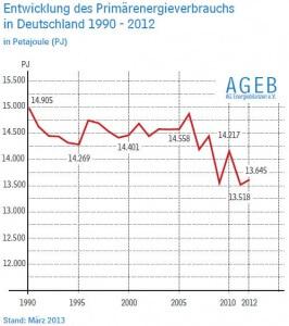 stromverbrauch2013-entwicklung