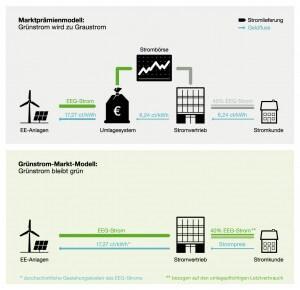 Das Grünstrom-Markt-Modell