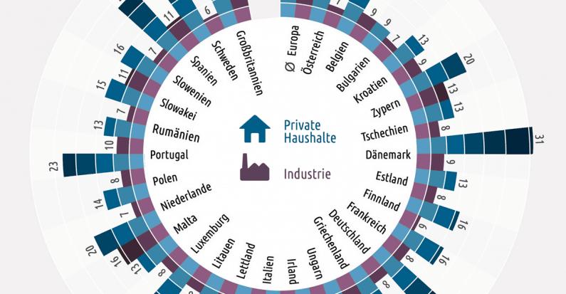 hoher strompreis in deutschland haushaltsstrom kostet 375 mehr als industriestrom. Black Bedroom Furniture Sets. Home Design Ideas