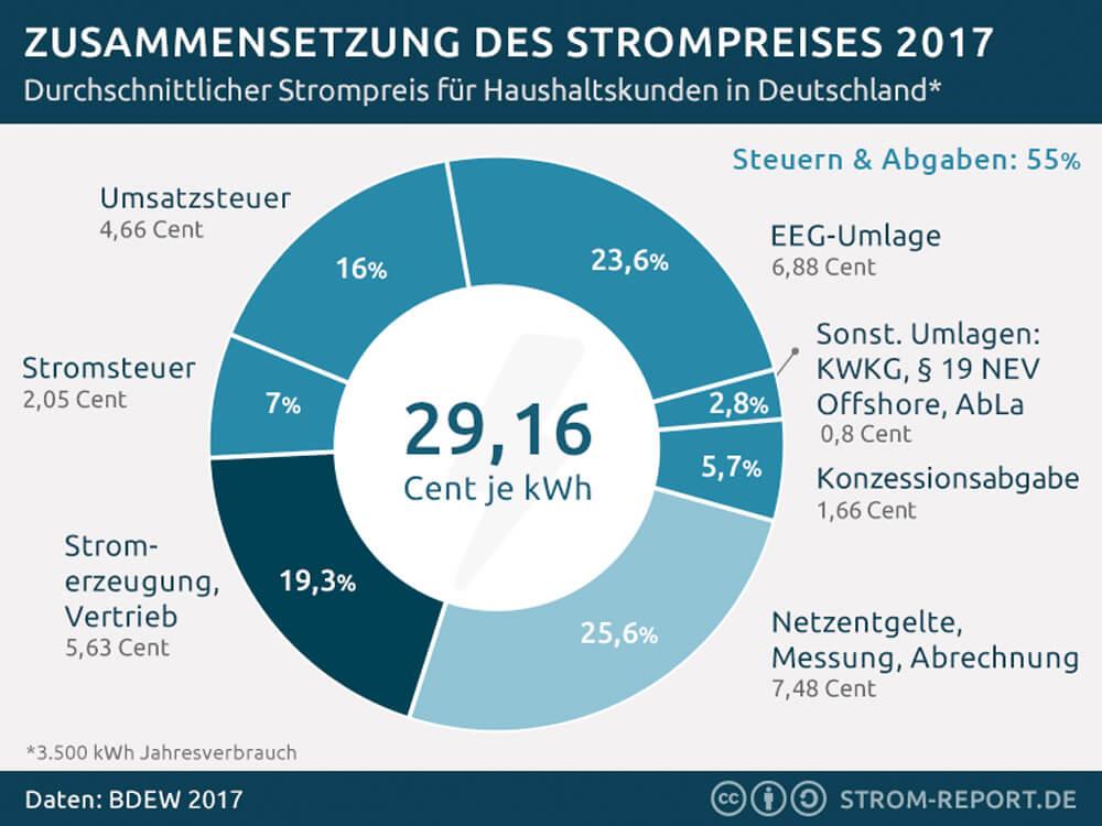 Strompreis 2017