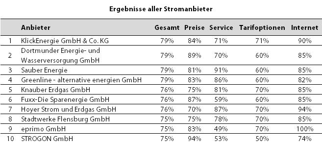 DtGV Studie Stromanbieter 2018 - Top10